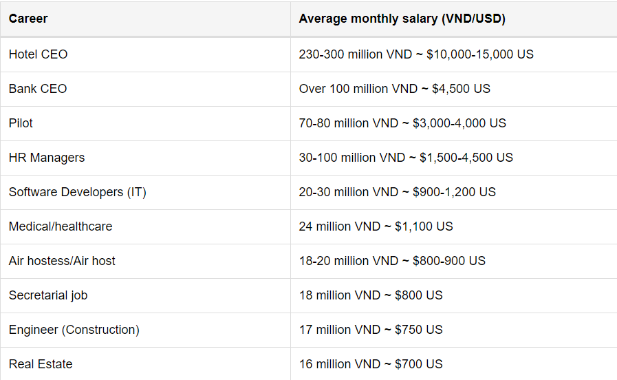 VietnamOnline Highest Paid Jobs